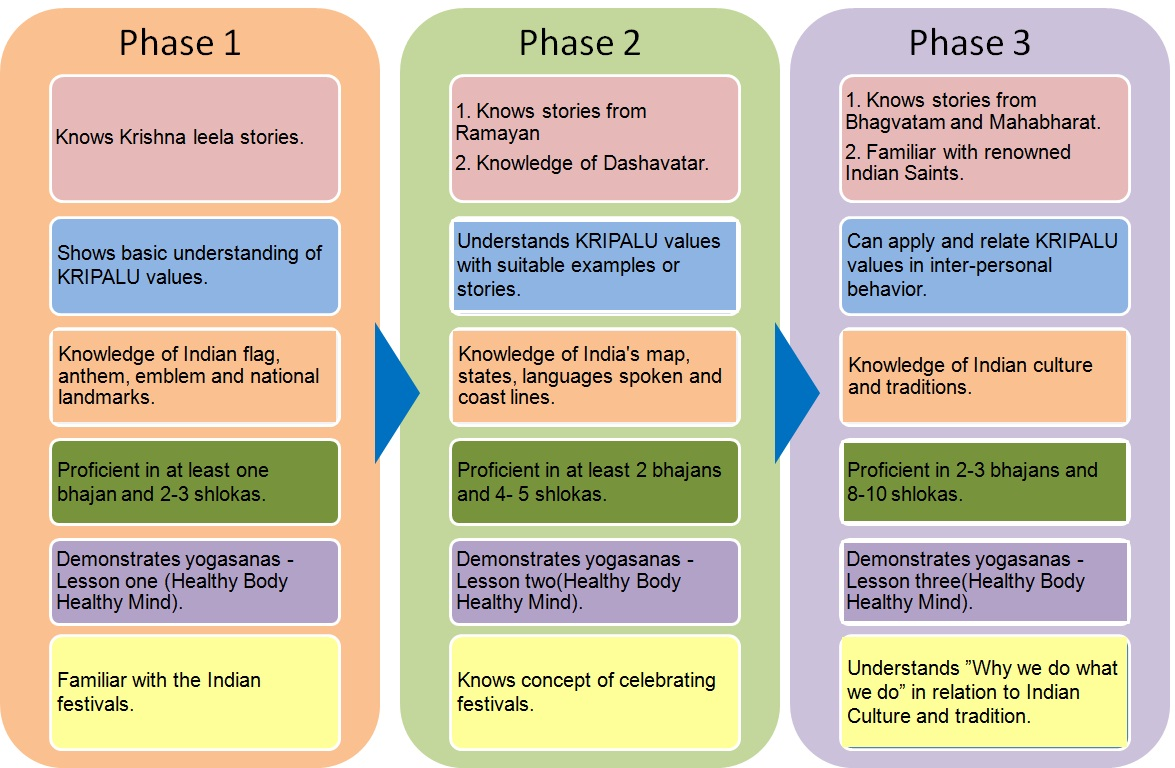 balmukund-core-curriculum-phase1to3