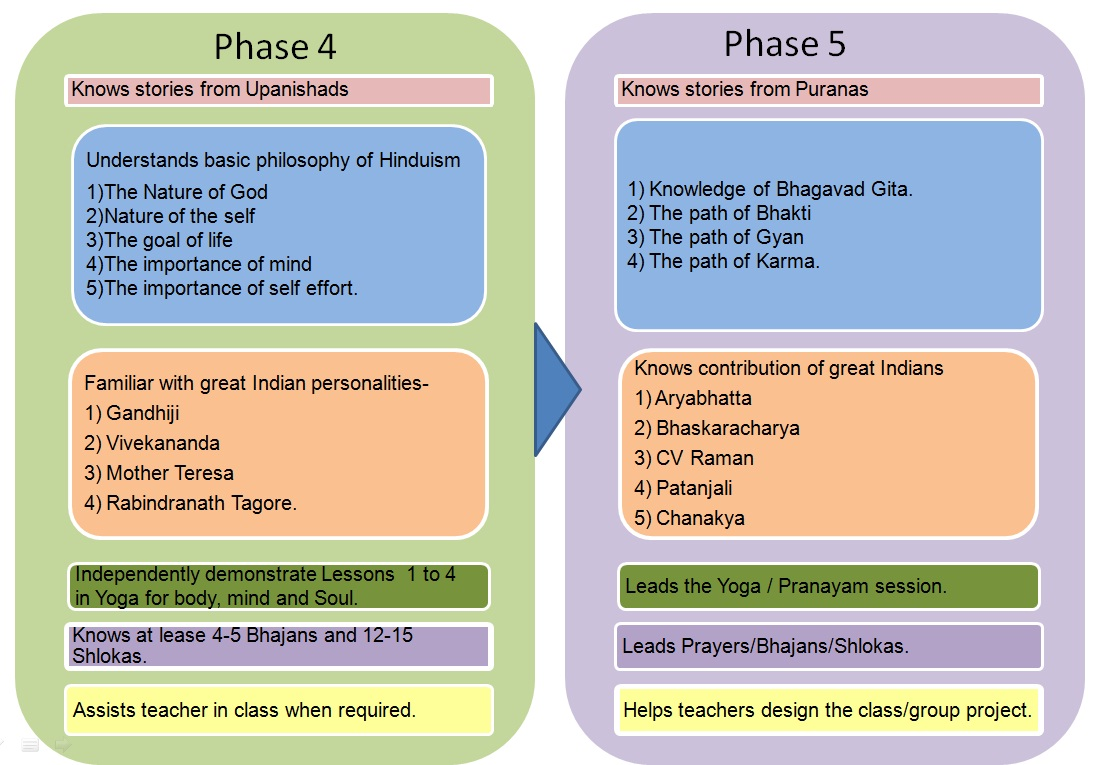balmukund-core-curriculum-phase4and5